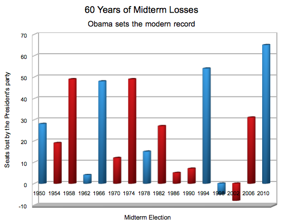 Midterm-losses-1960-2010.png