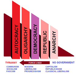 Govt placement chart.png